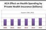 Private Health Insurance vs Universal Health Care